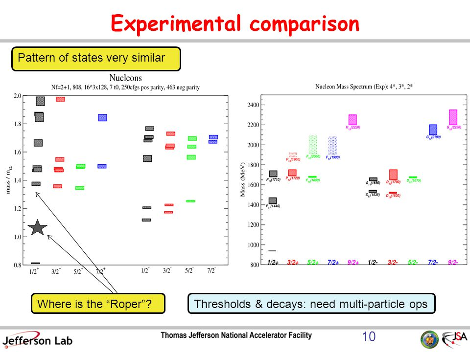 Experimental comparison Pattern of states very similar Where is the Roper .