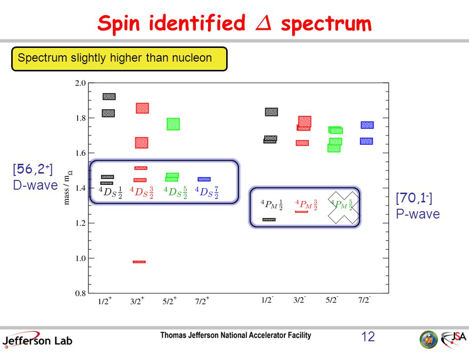 Spin identified ¢ spectrum [ 70,1 - ] P-wave [ 56,2 + ] D-wave Spectrum slightly higher than nucleon 12