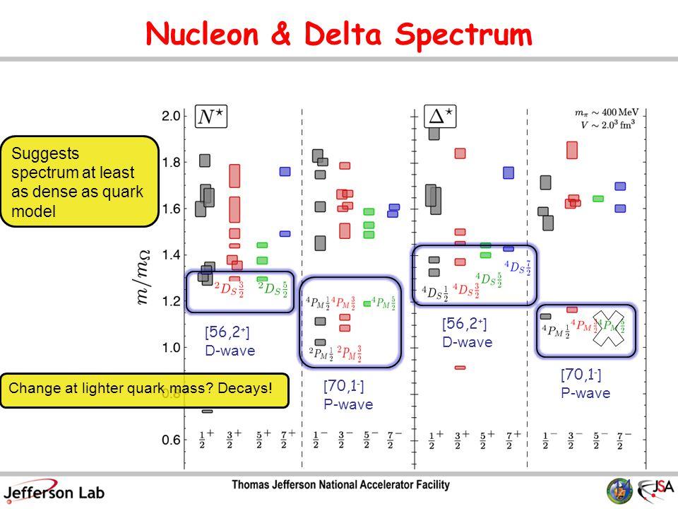 Nucleon & Delta Spectrum 14 [ 56,2 + ] D-wave [ 70,1 - ] P-wave [ 70,1 - ] P-wave [ 56,2 + ] D-wave Change at lighter quark mass.