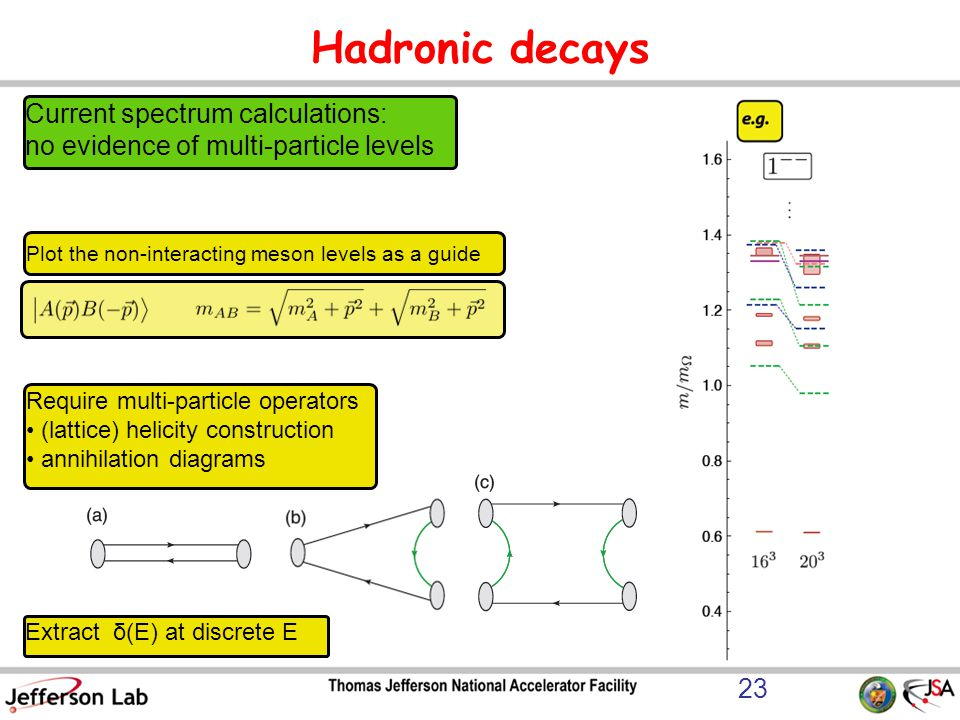 Hadronic decays Plot the non-interacting meson levels as a guide 23 Current spectrum calculations: no evidence of multi-particle levels Require multi-particle operators (lattice) helicity construction annihilation diagrams Extract δ(E) at discrete E