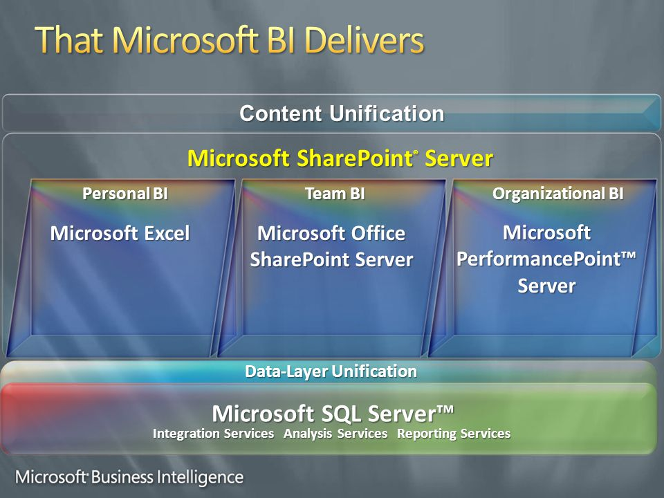Personal BI Team BI Organizational BI Microsoft Excel Microsoft Office SharePoint Server Microsoft PerformancePoint™ Server Content Unification Microsoft SharePoint ® Server Data-Layer Unification Microsoft SQL Server™ Integration Services Analysis Services Reporting Services
