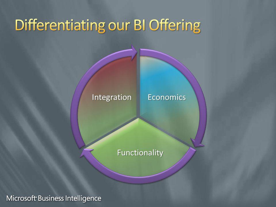 Functionality IntegrationEconomics