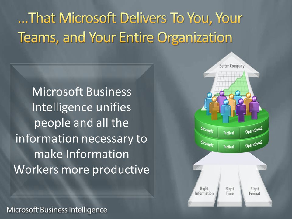 Microsoft Business Intelligence unifies people and all the information necessary to make Information Workers more productive
