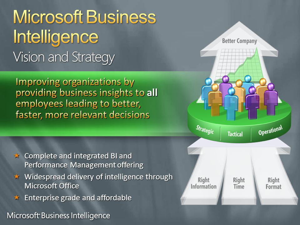  Complete and integrated BI and Performance Management offering  Widespread delivery of intelligence through Microsoft Office  Enterprise grade and affordable