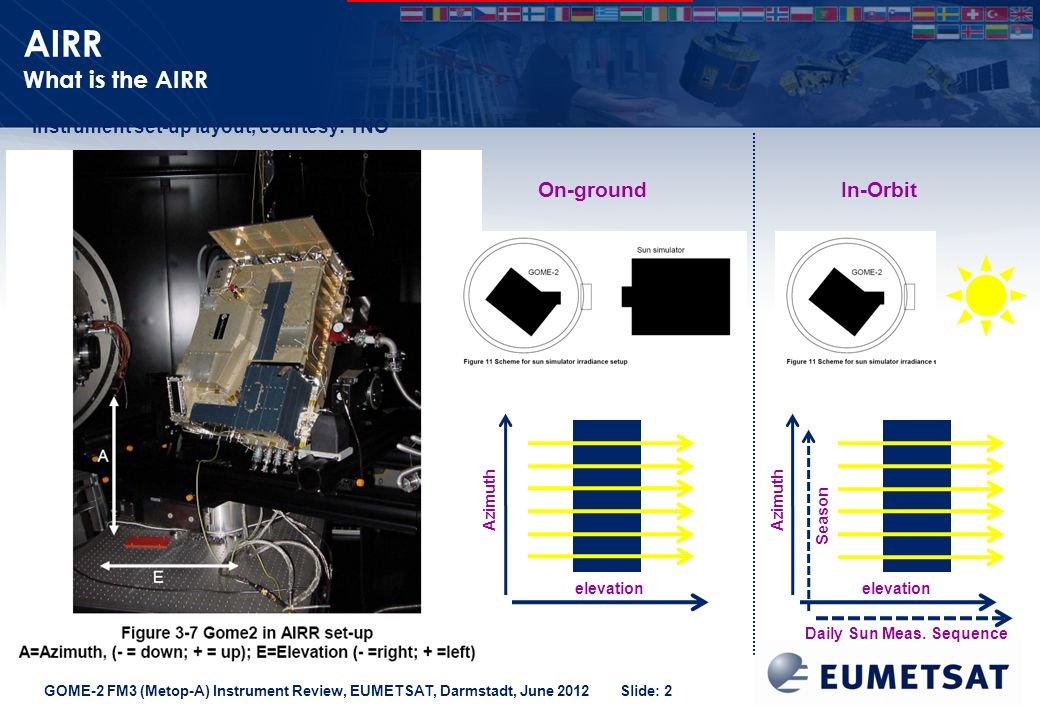 GOME-2 FM3 (Metop-A) Instrument Review, EUMETSAT, Darmstadt, June 2012 Slide: 2 AIRR What is the AIRR elevation Azimuth On-groundIn-Orbit elevation Azimuth Season Daily Sun Meas.