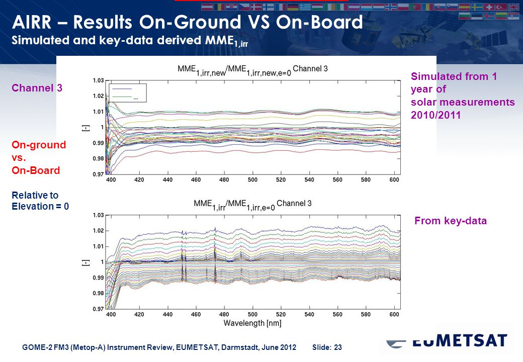GOME-2 FM3 (Metop-A) Instrument Review, EUMETSAT, Darmstadt, June 2012 Slide: 23 AIRR – Results On-Ground VS On-Board Simulated and key-data derived MME 1,irr Channel 3 From key-data Simulated from 1 year of solar measurements 2010/2011 On-ground vs.