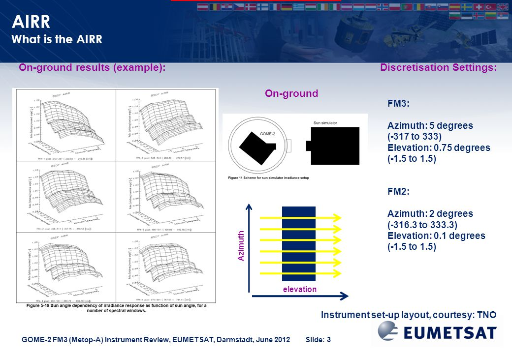 GOME-2 FM3 (Metop-A) Instrument Review, EUMETSAT, Darmstadt, June 2012 Slide: 3 AIRR What is the AIRR elevation Azimuth On-ground Discretisation Settings:On-ground results (example): Instrument set-up layout, courtesy: TNO FM3: Azimuth: 5 degrees (-317 to 333) Elevation: 0.75 degrees (-1.5 to 1.5) FM2: Azimuth: 2 degrees (-316.3 to 333.3) Elevation: 0.1 degrees (-1.5 to 1.5)