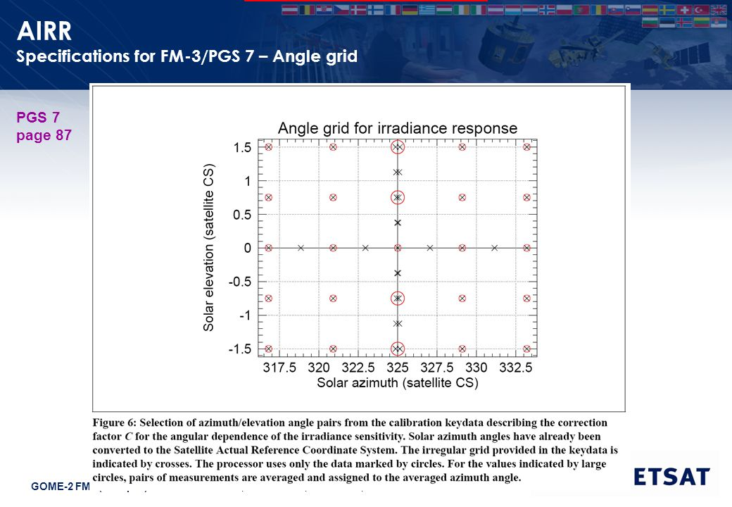 GOME-2 FM3 (Metop-A) Instrument Review, EUMETSAT, Darmstadt, June 2012 Slide: 5 AIRR Specifications for FM-3/PGS 7 – Angle grid PGS 7 page 87