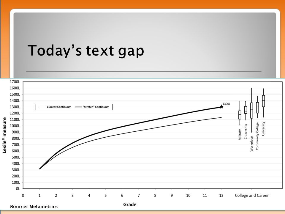 Today's text gap Source: Metametrics