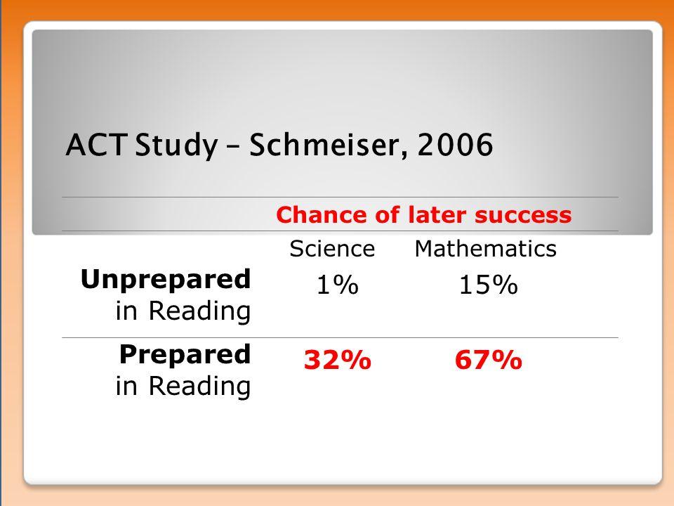 ACT Study – Schmeiser, 2006 Unprepared in Reading Prepared in Reading Chance of later success 1% 32% Science 15% 67% Mathematics