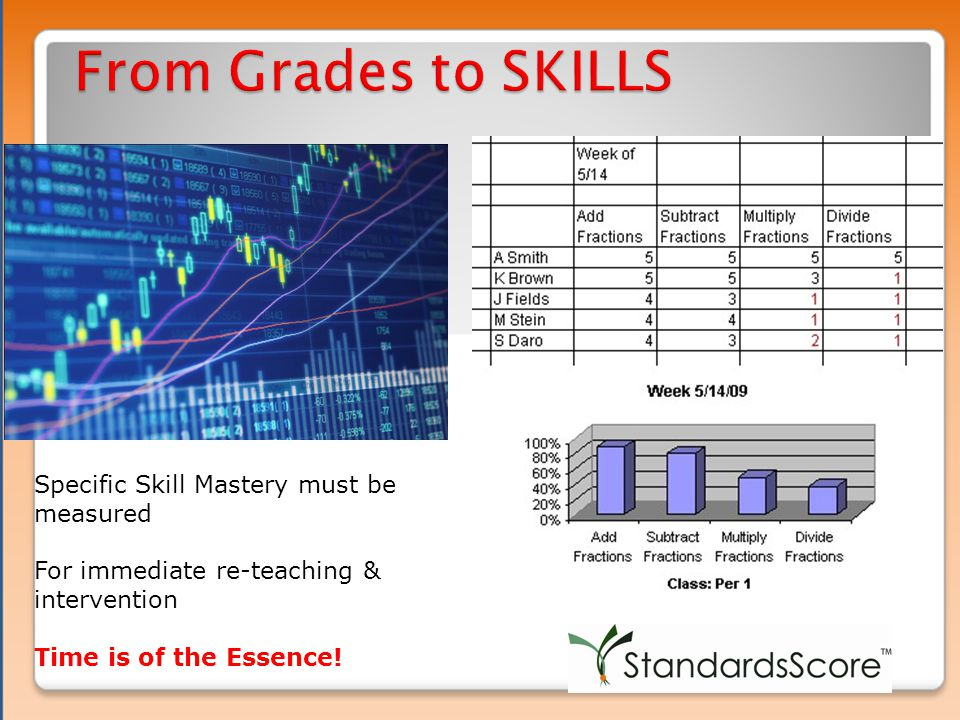 Specific Skill Mastery must be measured For immediate re-teaching & intervention Time is of the Essence!