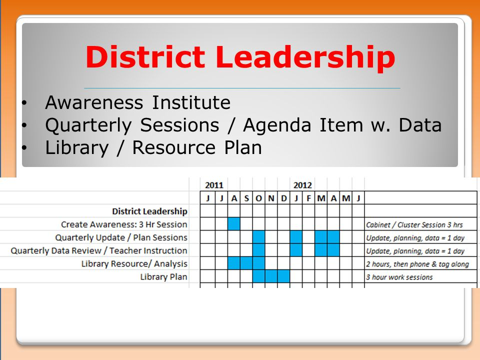 District Leadership Awareness Institute Quarterly Sessions / Agenda Item w.
