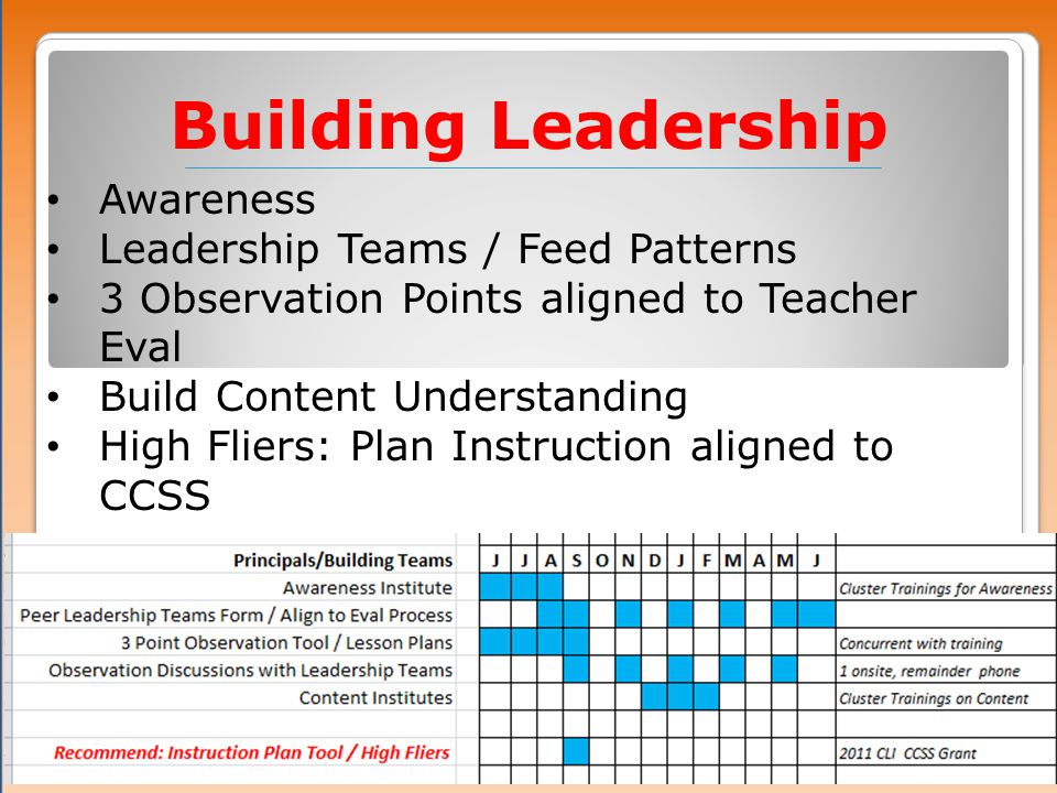Building Leadership Awareness Leadership Teams / Feed Patterns 3 Observation Points aligned to Teacher Eval Build Content Understanding High Fliers: Plan Instruction aligned to CCSS