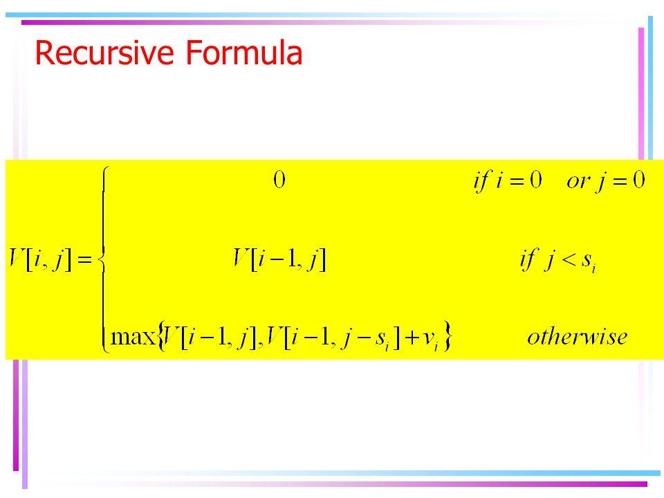 Algorithm: Knapsack Input: Knapsack of size C, items U={u 1,..u n }, with sizes s 1,.., s n, and values v 1,.., v n Output: For i  0 to n V[i,0]  0 end for For j  0 to C V[0,j]  0 end for for i  1 to n for j  1 to C V[i,j] = V[i-1,j] if s i  j then V[i,j] =max{V[i,j], V[i-1,j- s i ] + v i } end for Return V[n,C]