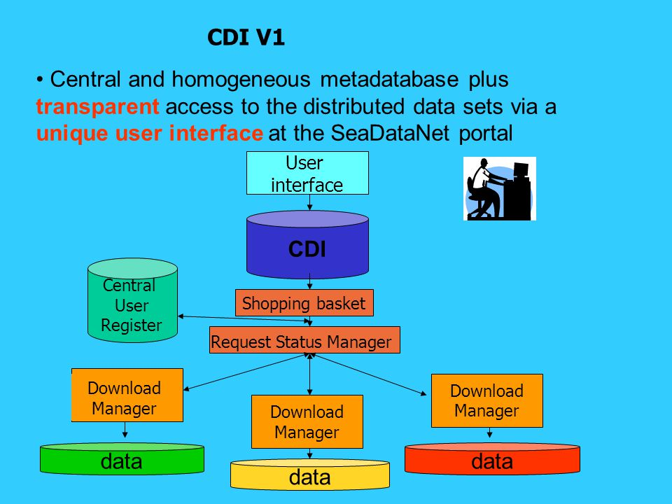 Central and homogeneous metadatabase plus transparent access to the distributed data sets via a unique user interface at the SeaDataNet portal CDI V1 CDI User interface Download Manager data Shopping basket Request Status Manager Download Manager Download Manager Central User Register