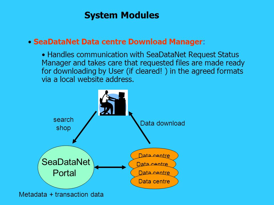 SeaDataNet Data centre Download Manager: Handles communication with SeaDataNet Request Status Manager and takes care that requested files are made ready for downloading by User (if cleared.