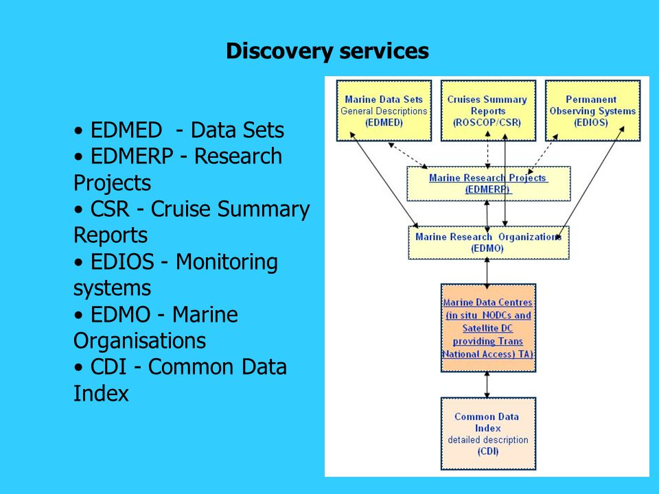 Discovery services EDMED - Data Sets EDMERP - Research Projects CSR - Cruise Summary Reports EDIOS - Monitoring systems EDMO - Marine Organisations CDI - Common Data Index