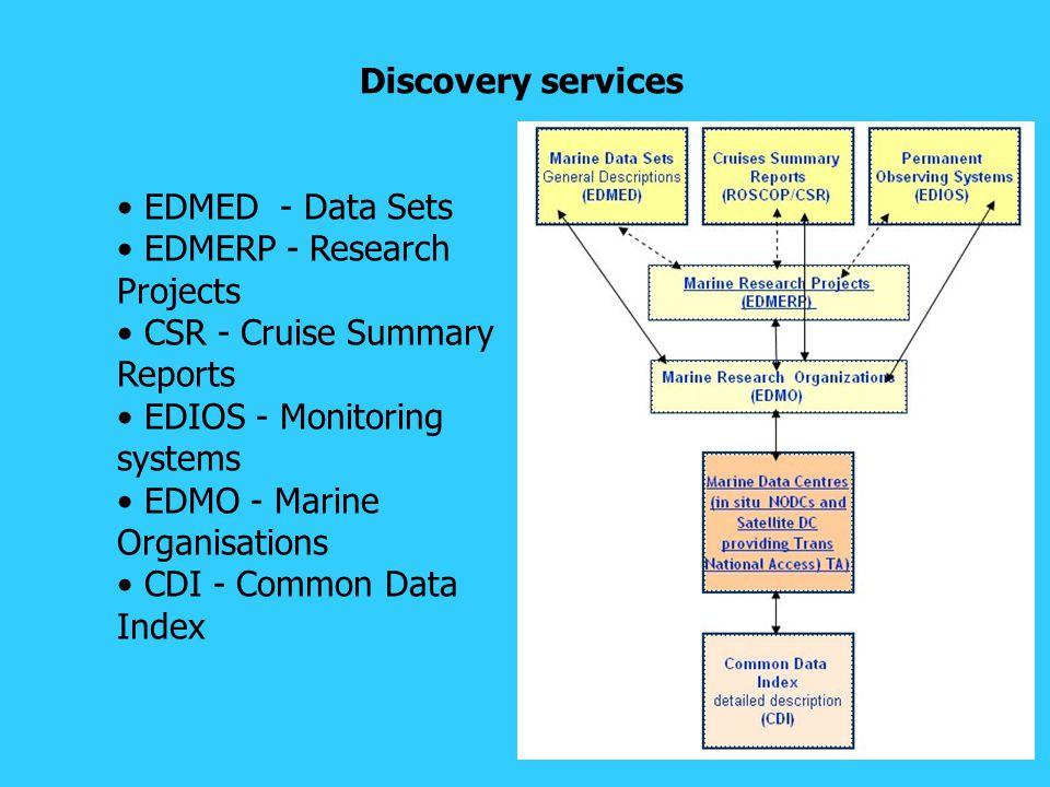 SeaDataNet User's portal schema V1 services for metadata Data downloading services Visualization services (WMS) for V2 Ifremer Database BODC Database BSH Database...