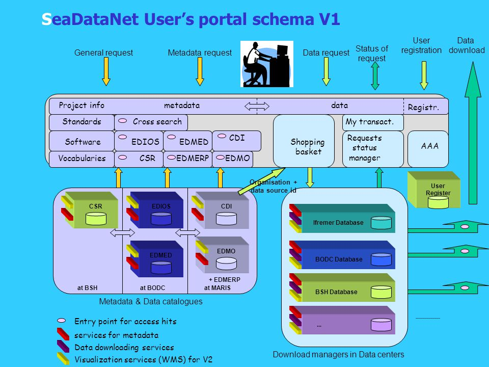SeaDataNet User's portal schema V1 services for metadata Data downloading services Visualization services (WMS) for V2 Ifremer Database BODC Database BSH Database...