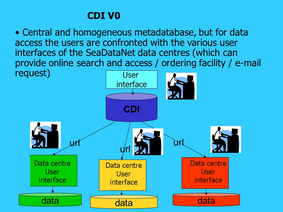 Central and homogeneous metadatabase, but for data access the users are confronted with the various user interfaces of the SeaDataNet data centres (which can provide online search and access / ordering facility / e-mail request) CDI V0 CDI url Data centre User interface User interface Data centre User interface Data centre User interface data