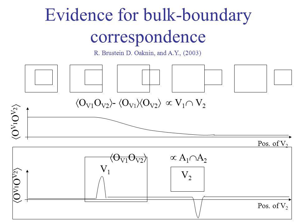 Evidence for bulk-boundary correspondence V1V1  O V1 O V2  A 1  A 2 OV1OV2OV1OV2 V2V2 OV1OV2OV1OV2  V1 V2 V1 V2  O V1 O V2  -  O V 1  O V2  Pos.