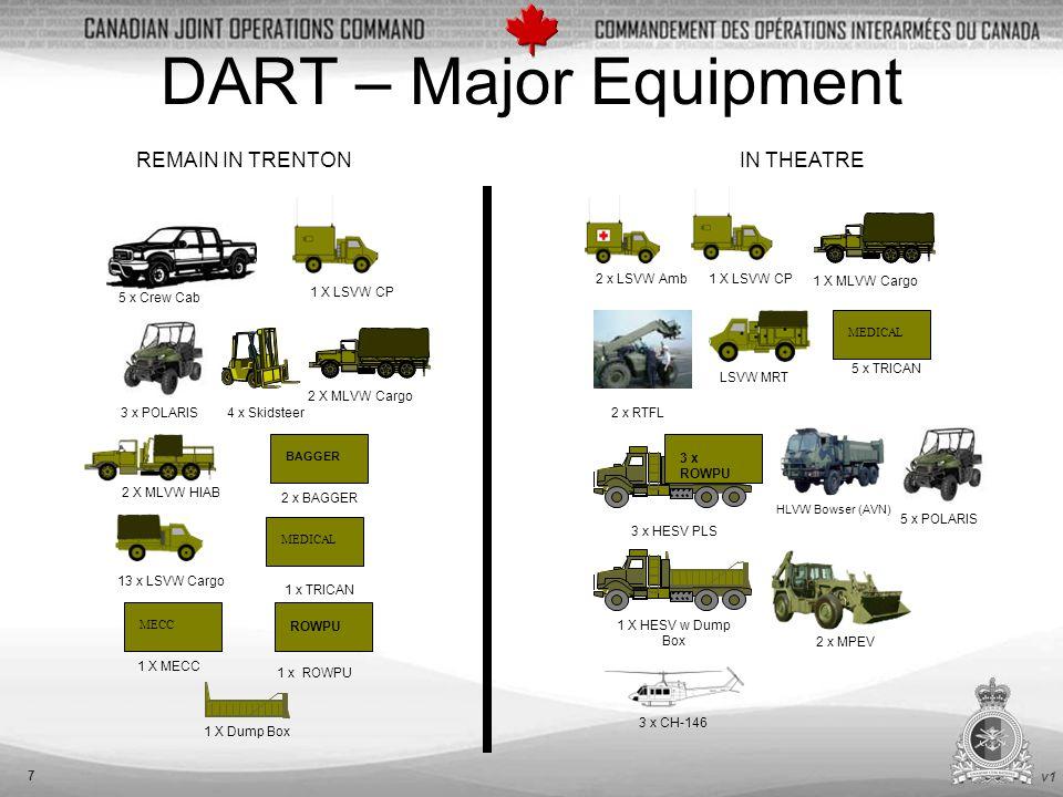 v1 7 DART – Major Equipment 2 x LSVW Amb 13 x LSVW Cargo REMAIN IN TRENTONIN THEATRE 1 X LSVW CP LSVW MRT 2 X MLVW HIAB 2 X MLVW Cargo 2 x MPEV 4 x Skidsteer 5 x Crew Cab 2 x RTFL 3 x POLARIS 3 x HESV PLS 3 x ROWPU BAGGER 2 x BAGGER 3 x CH-146 MECC 1 X MECC 1 x ROWPU ROWPU 1 X Dump Box MEDICAL 5 x TRICAN HLVW Bowser (AVN) 5 x POLARIS 1 x TRICAN MEDICAL 1 X HESV w Dump Box 1 X MLVW Cargo