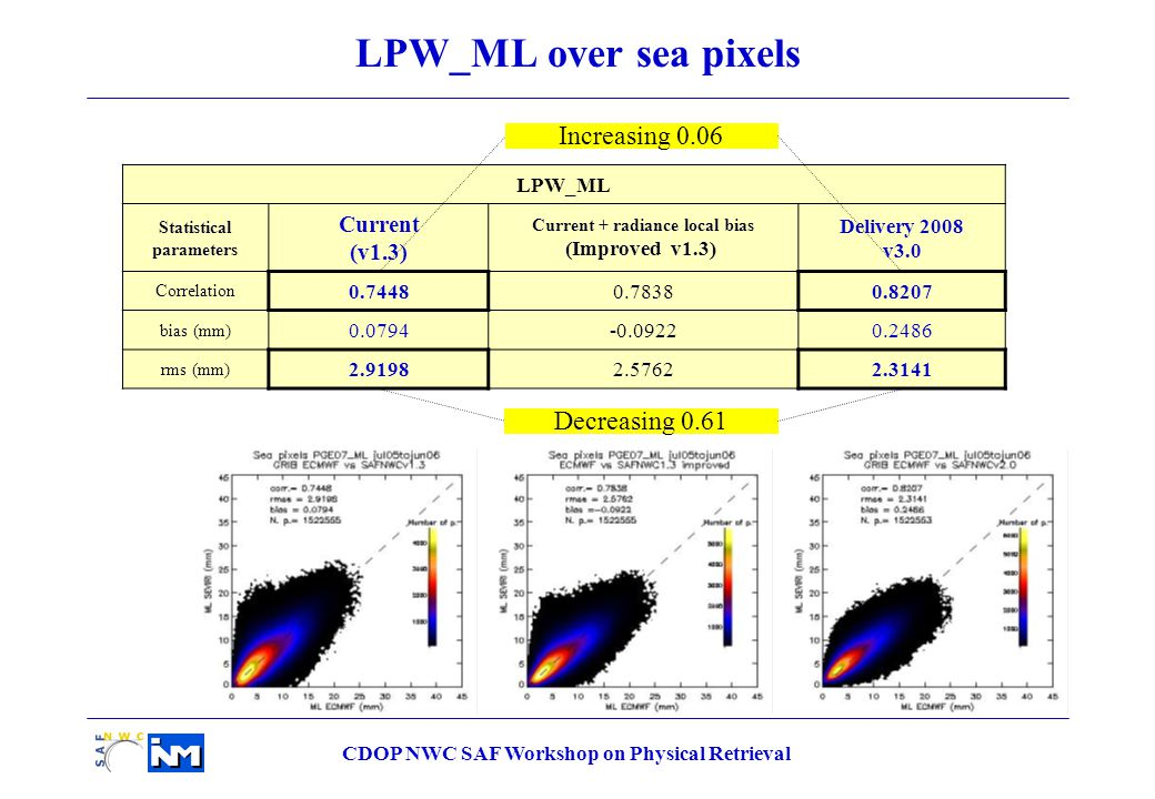 CDOP NWC SAF Workshop on Physical Retrieval LPW_ML Statistical parameters Current (v1.3) Current + radiance local bias (Improved v1.3) Delivery 2008 v3.0 Correlation 0.74480.78380.8207 bias (mm) 0.0794-0.09220.2486 rms (mm) 2.91982.57622.3141 LPW_ML over sea pixels Decreasing 0.61 Increasing 0.06