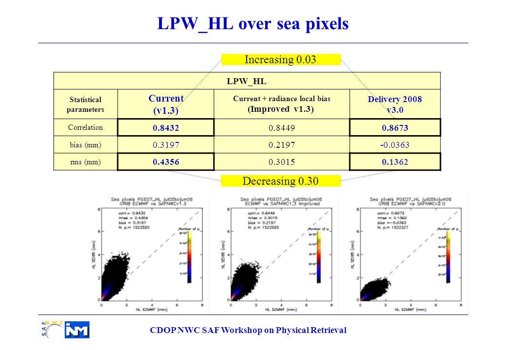 CDOP NWC SAF Workshop on Physical Retrieval LPW_HL Statistical parameters Current (v1.3) Current + radiance local bias (Improved v1.3) Delivery 2008 v3.0 Correlation 0.84320.84490.8673 bias (mm) 0.31970.2197-0.0363 rms (mm) 0.43560.30150.1362 LPW_HL over sea pixels Decreasing 0.30 Increasing 0.03