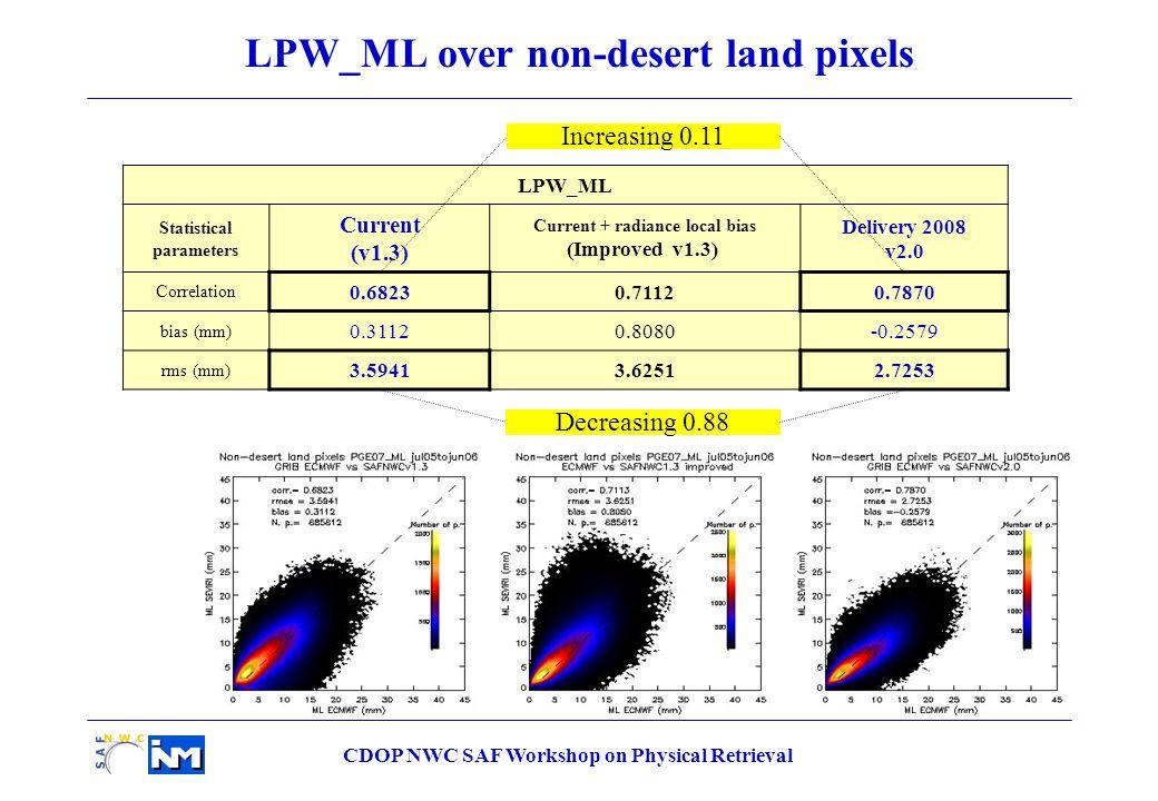 CDOP NWC SAF Workshop on Physical Retrieval LPW_ML Statistical parameters Current (v1.3) Current + radiance local bias (Improved v1.3) Delivery 2008 v2.0 Correlation 0.68230.71120.7870 bias (mm) 0.31120.8080-0.2579 rms (mm) 3.59413.62512.7253 LPW_ML over non-desert land pixels Decreasing 0.88 Increasing 0.11