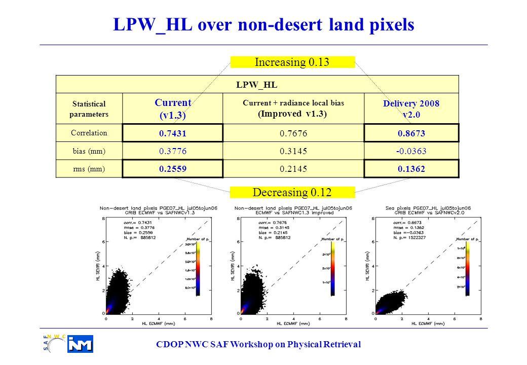 CDOP NWC SAF Workshop on Physical Retrieval LPW_HL Statistical parameters Current (v1.3) Current + radiance local bias (Improved v1.3) Delivery 2008 v2.0 Correlation 0.74310.76760.8673 bias (mm) 0.37760.3145-0.0363 rms (mm) 0.25590.21450.1362 LPW_HL over non-desert land pixels Decreasing 0.12 Increasing 0.13