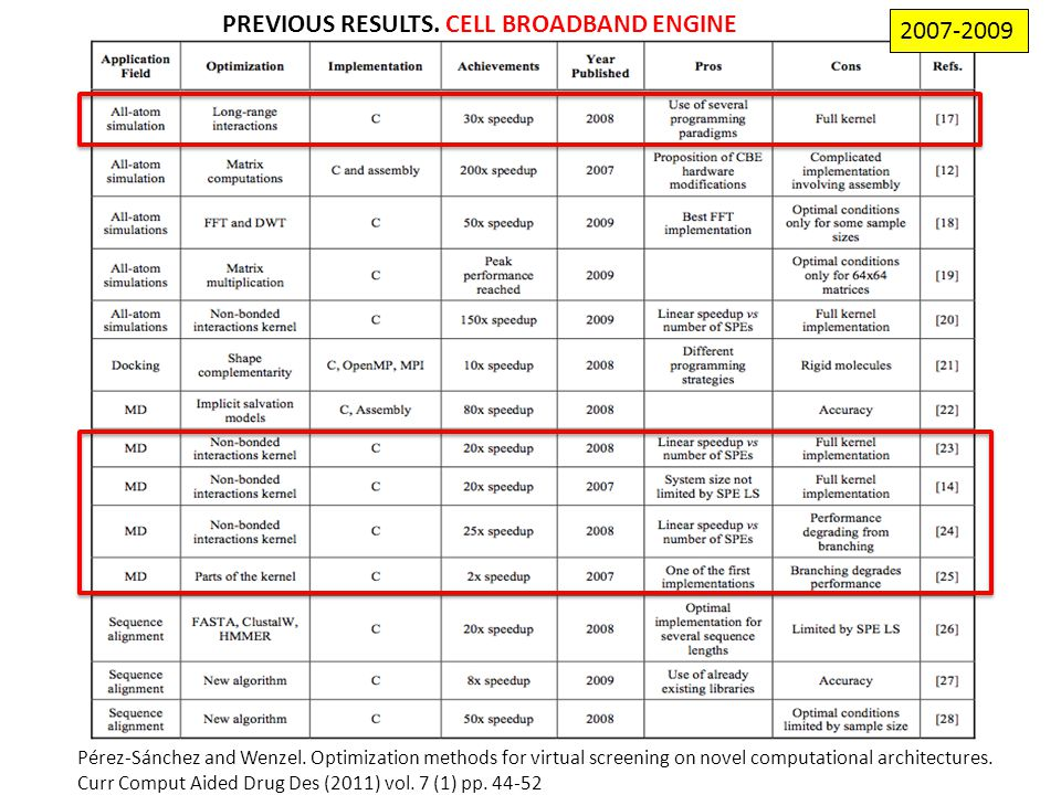 PREVIOUS RESULTS. CELL BROADBAND ENGINE Pérez-Sánchez and Wenzel.