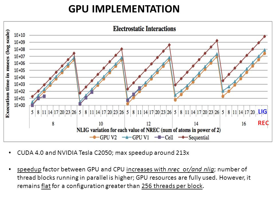 GPU IMPLEMENTATION CUDA 4.0 and NVIDIA Tesla C2050; max speedup around 213x speedup factor between GPU and CPU increases with nrec or/and nlig; number of thread blocks running in parallel is higher; GPU resources are fully used.
