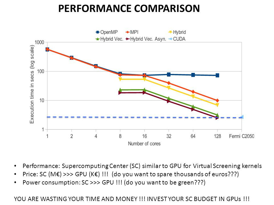 PERFORMANCE COMPARISON Performance: Supercomputing Center (SC) similar to GPU for Virtual Screening kernels Price: SC (M€) >>> GPU (K€) !!.