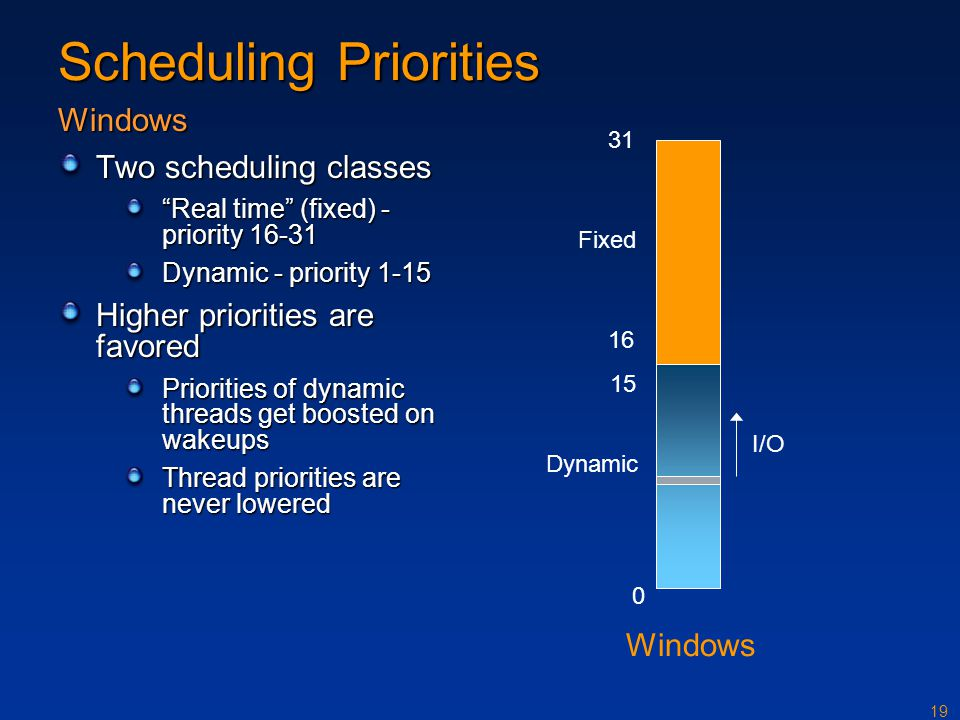"19 Scheduling Priorities Windows Two scheduling classes ""Real time"" (fixed) - priority 16-31 Dynamic - priority 1-15 Higher priorities are favored Pri"