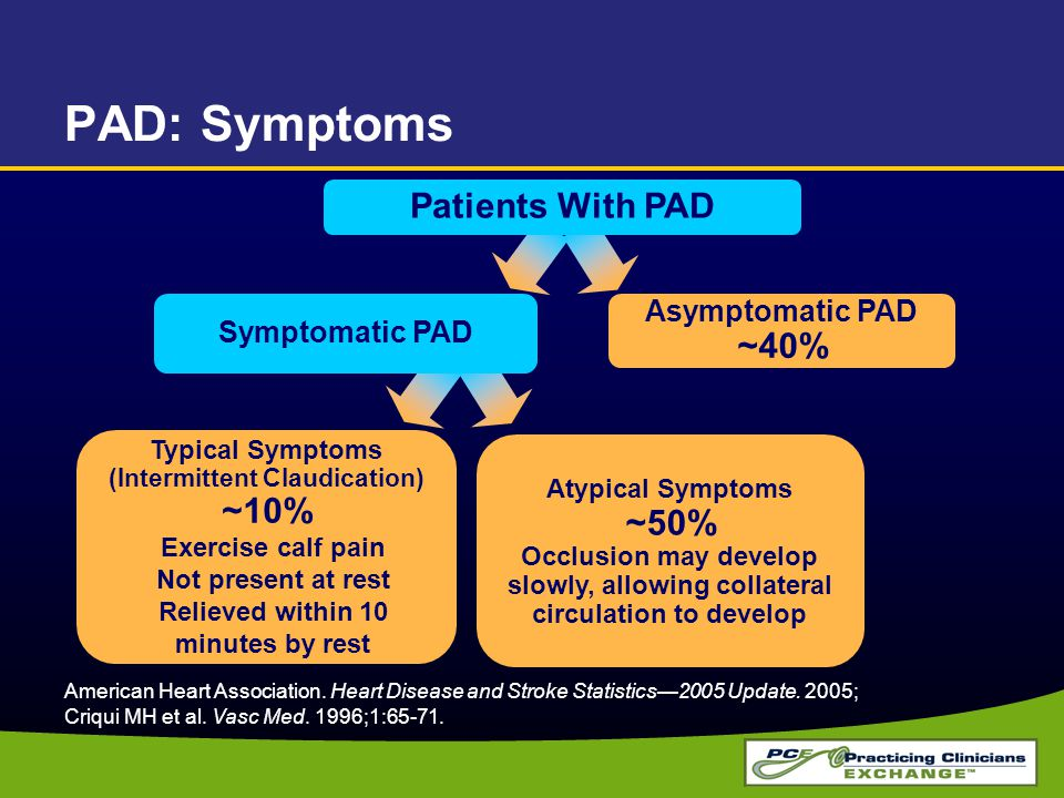 PAD: Symptoms American Heart Association. Heart Disease and Stroke Statistics—2005 Update.