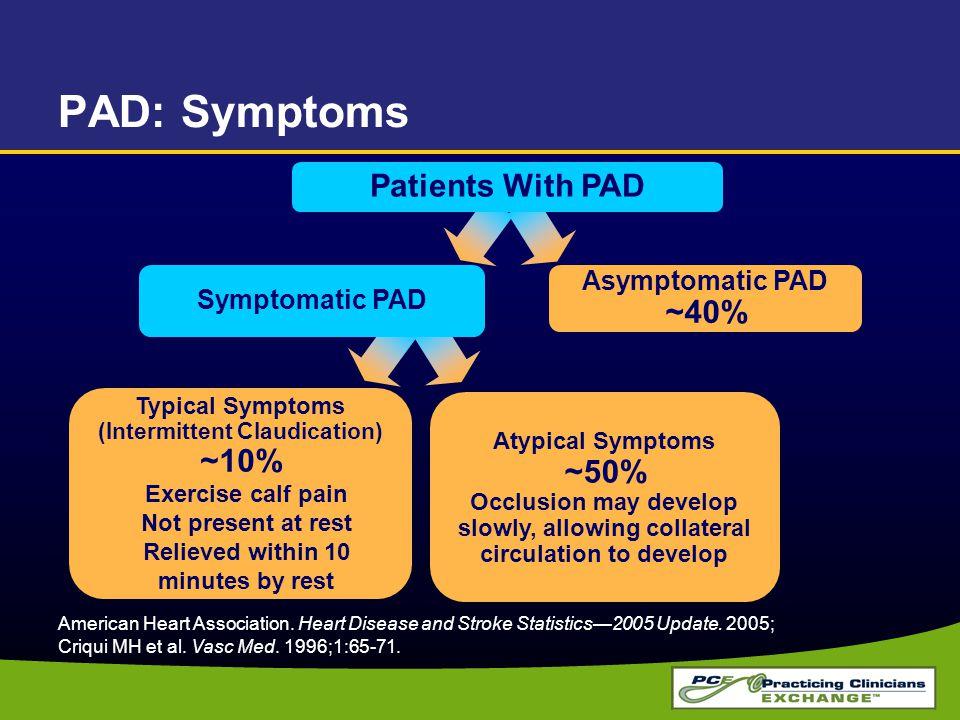 PAD: Symptoms American Heart Association. Heart Disease and Stroke Statistics—2005 Update. 2005; Criqui MH et al. Vasc Med. 1996;1:65-71. Typical Symp