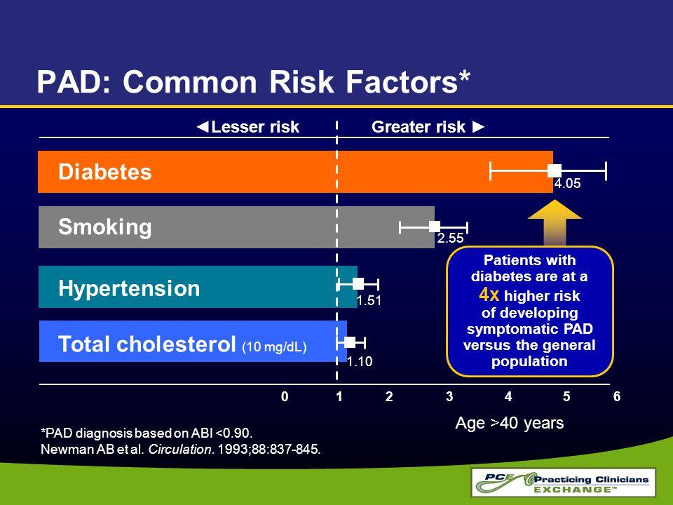 PAD: Common Risk Factors* *PAD diagnosis based on ABI <0.90. Newman AB et al. Circulation. 1993;88:837-845. ◄Lesser risk 012 3456 1.10 1.51 2.55 Total