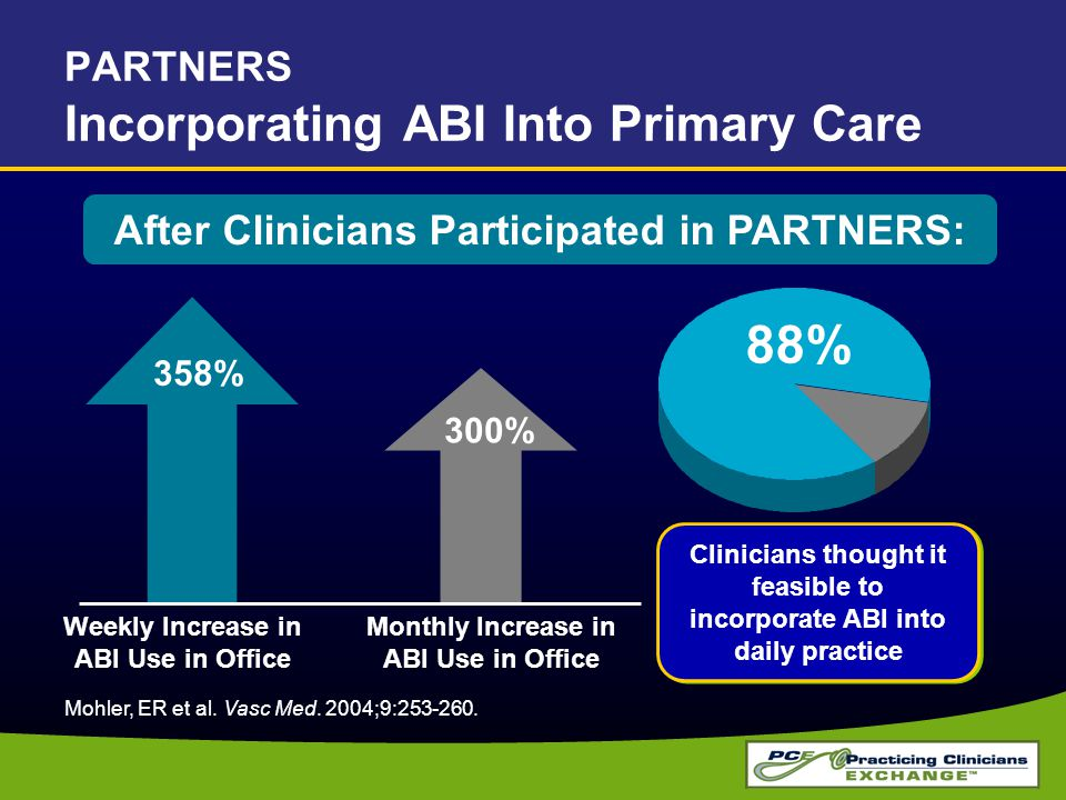 PARTNERS Incorporating ABI Into Primary Care Weekly Increase in ABI Use in Office 358% Monthly Increase in ABI Use in Office 300% 88% Mohler, ER et al.
