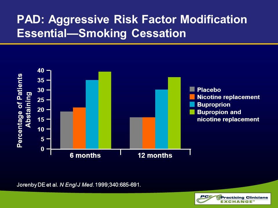 PAD: Aggressive Risk Factor Modification Essential—Smoking Cessation Jorenby DE et al. N Engl J Med. 1999;340:685-691. Placebo Nicotine replacement Bu