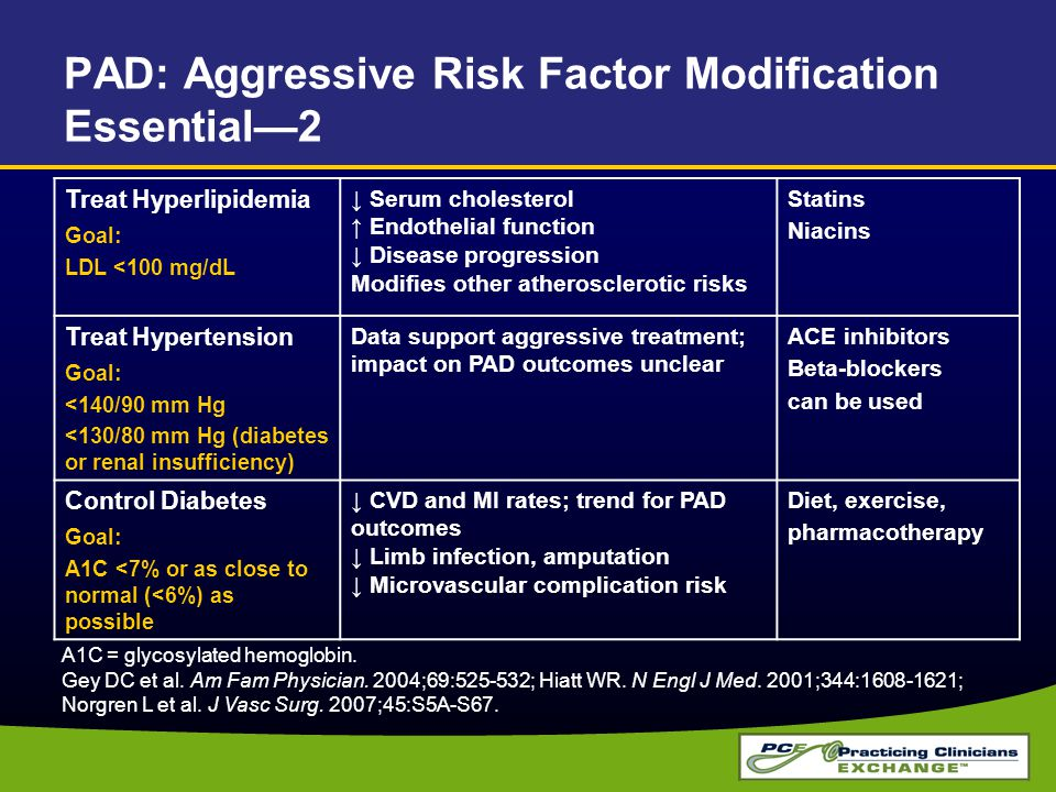 PAD: Aggressive Risk Factor Modification Essential—2 Treat Hyperlipidemia Goal: LDL <100 mg/dL ↓ Serum cholesterol ↑ Endothelial function ↓ Disease progression Modifies other atherosclerotic risks Statins Niacins Treat Hypertension Goal: <140/90 mm Hg <130/80 mm Hg (diabetes or renal insufficiency) Data support aggressive treatment; impact on PAD outcomes unclear ACE inhibitors Beta-blockers can be used Control Diabetes Goal: A1C <7% or as close to normal (<6%) as possible ↓ CVD and MI rates; trend for PAD outcomes ↓ Limb infection, amputation ↓ Microvascular complication risk Diet, exercise, pharmacotherapy A1C = glycosylated hemoglobin.