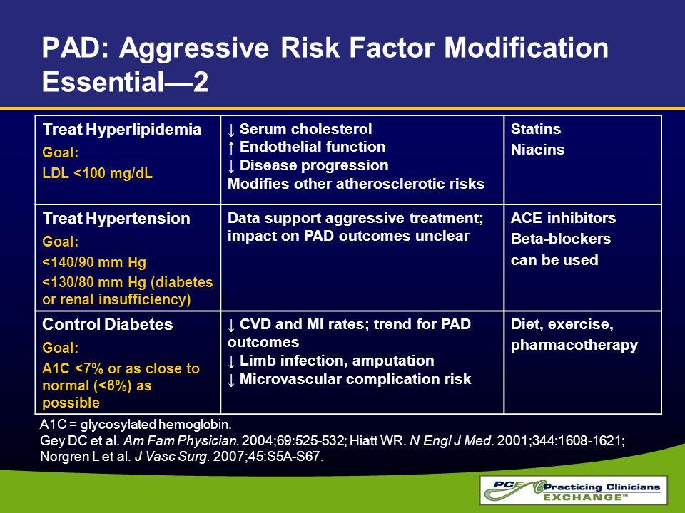 PAD: Aggressive Risk Factor Modification Essential—2 Treat Hyperlipidemia Goal: LDL <100 mg/dL ↓ Serum cholesterol ↑ Endothelial function ↓ Disease pr