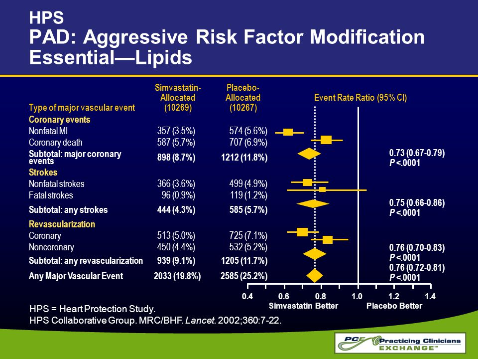 HPS PAD: Aggressive Risk Factor Modification Essential—Lipids HPS = Heart Protection Study. HPS Collaborative Group. MRC/BHF. Lancet. 2002;360:7-22. T