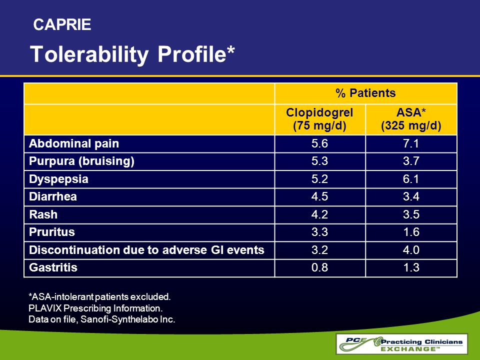 Tolerability Profile* *ASA-intolerant patients excluded. PLAVIX Prescribing Information. Data on file, Sanofi-Synthelabo Inc. CAPRIE % Patients Clopid