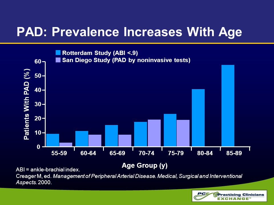 PAD: Prevalence Increases With Age ABI = ankle-brachial index. Creager M, ed. Management of Peripheral Arterial Disease. Medical, Surgical and Interve