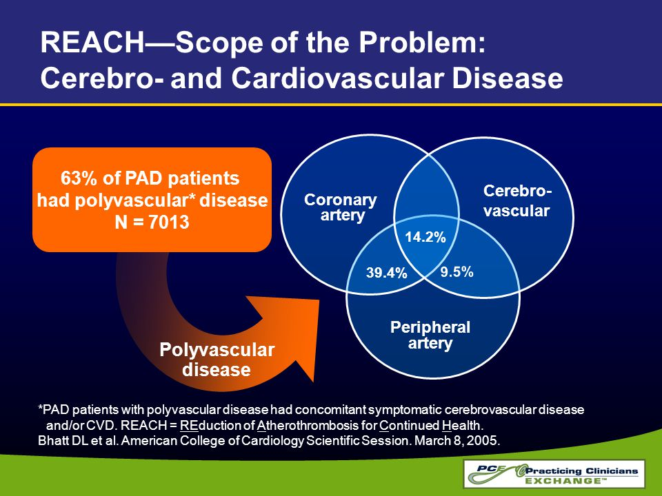 REACH—Scope of the Problem: Cerebro- and Cardiovascular Disease *PAD patients with polyvascular disease had concomitant symptomatic cerebrovascular disease and/or CVD.