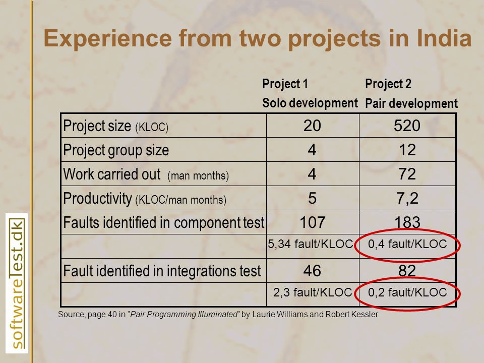 Experience from two projects in India 2,3 fault/KLOC 46 Fault identified in integrations test 5,34 fault/KLOC 107 Faults identified in component test