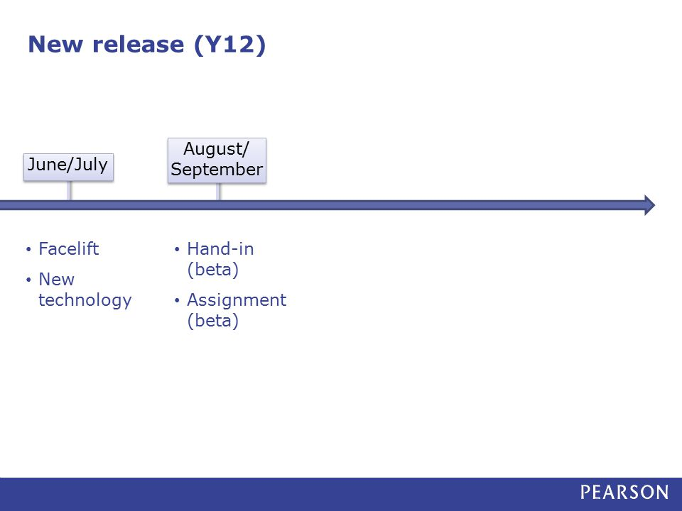New release (Y12) June/July August/ September Facelift New technology Hand-in (beta) Assignment (beta)