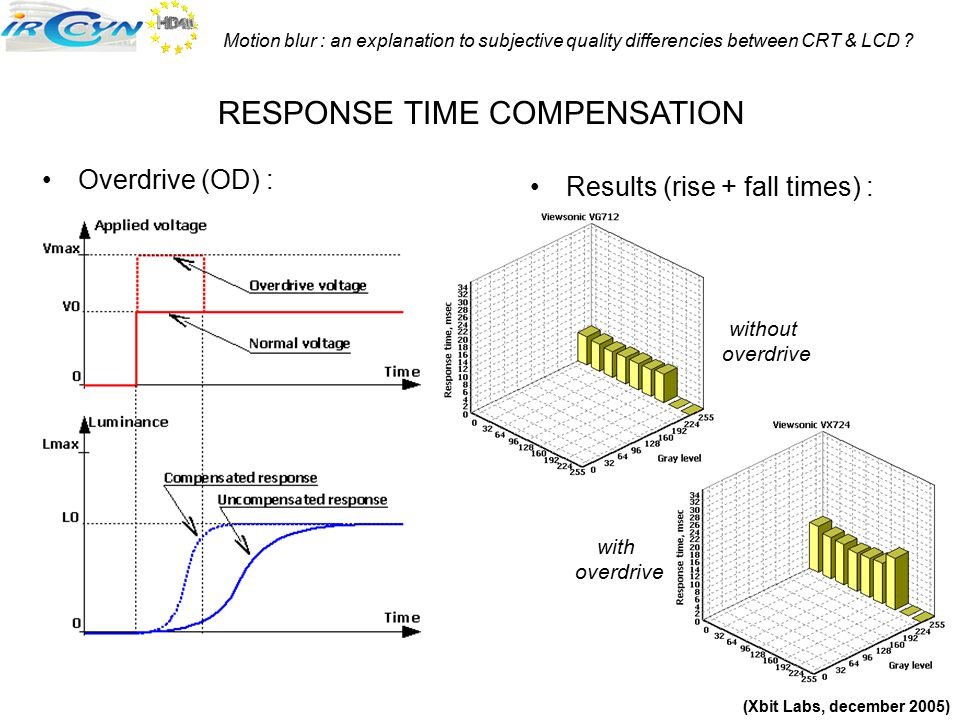 Motion blur : an explanation to subjective quality differencies between CRT & LCD ? Results (rise + fall times) : Overdrive (OD) : RESPONSE TIME COMPE