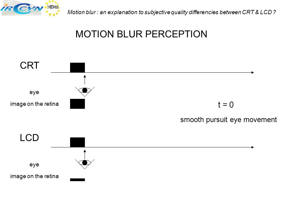 Motion blur : an explanation to subjective quality differencies between CRT & LCD ? CRT LCD t = 0 MOTION BLUR PERCEPTION smooth pursuit eye movement e
