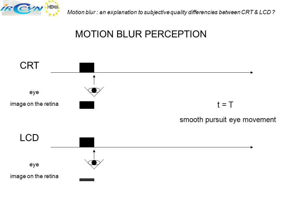 Motion blur : an explanation to subjective quality differencies between CRT & LCD ? CRT LCD MOTION BLUR PERCEPTION t = T smooth pursuit eye movement e